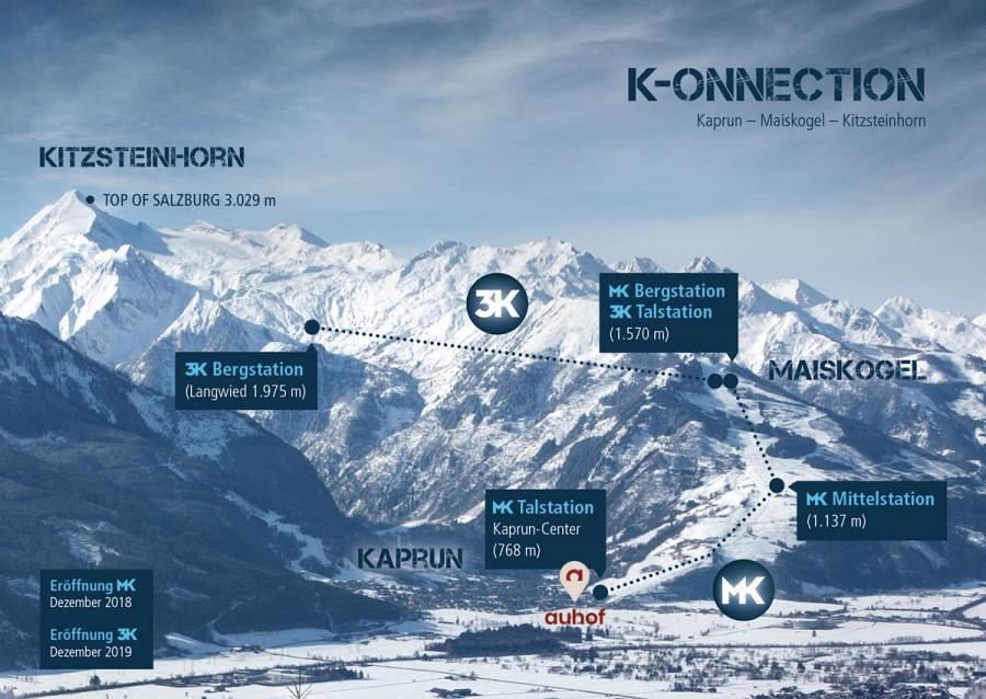 Ab Dezember 2019 wird eine hochmoderne Dreiseilumlaufbahn, die 3K Kaprun-Kitzsteinhorn-K?onnection, den Maiskogel mit dem Kitzsteinhorn verbinden.